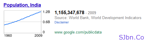 Population of India - Google