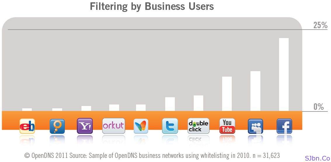 Filtering by Business Users