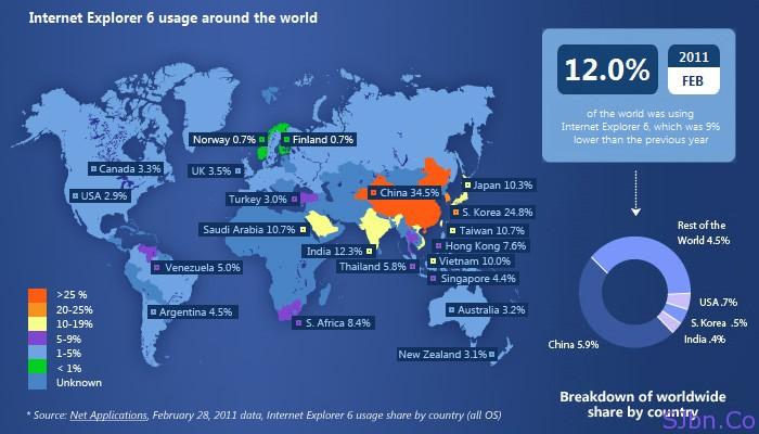 Internet Explorer 6 users of February around the world